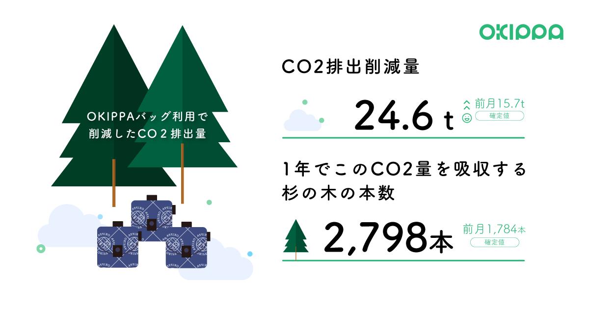 CO2排出を削減した量