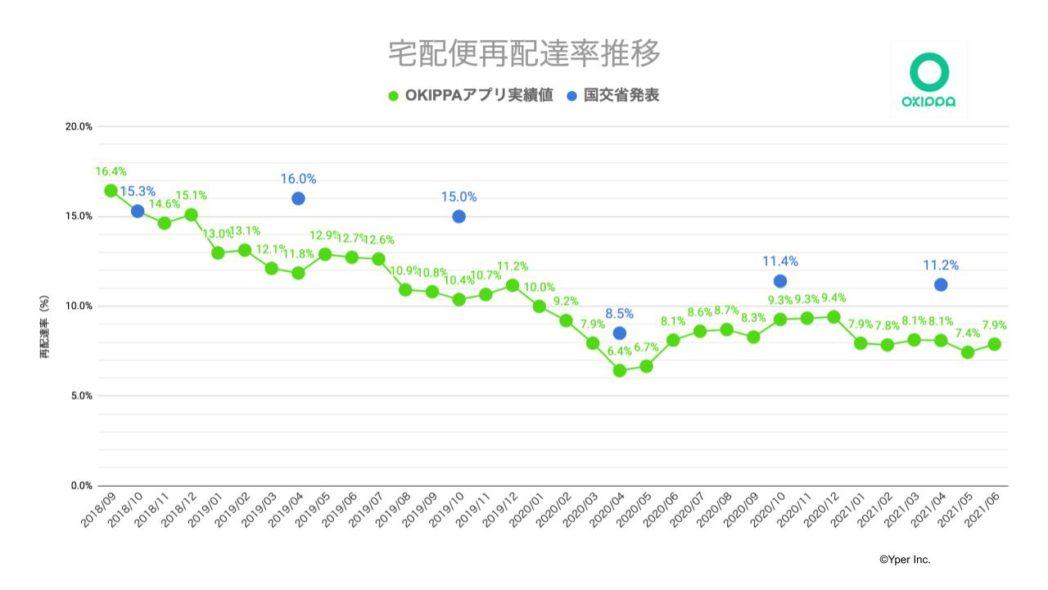 再配達率の推移グラフ