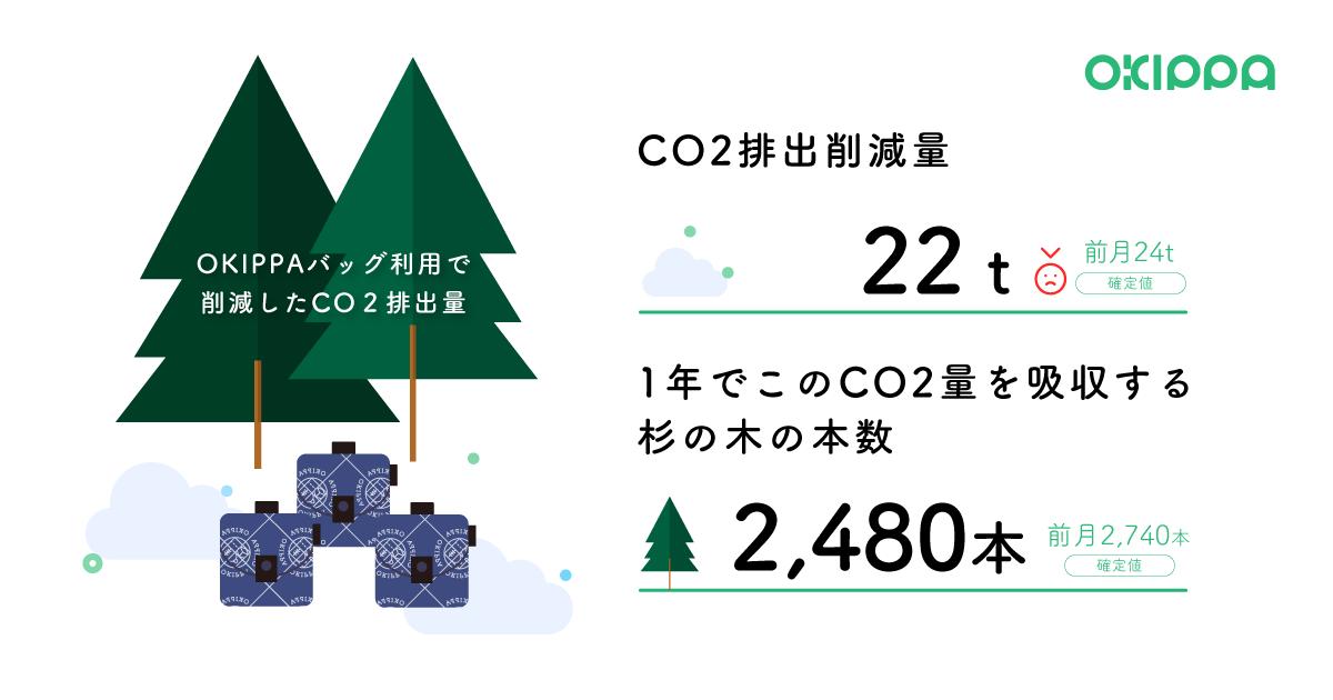 8月のOKIPPアプリ利用者の削減したCO2量