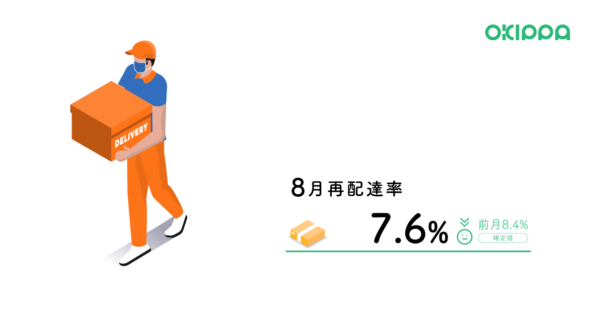 8月のOKIPPアプリ利用者の再配達率